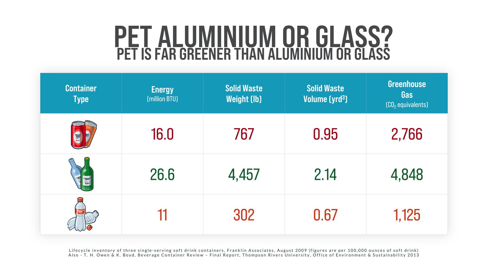 Graph Detailing Pet Aluminum